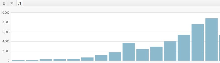 サイト統計解析